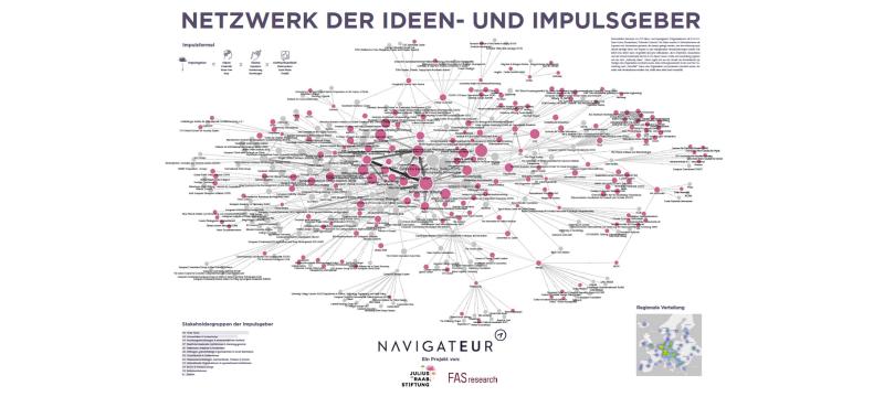 NAVIGATEUR | Netzwerkkarte wichtiger Ideen- und Impulsgeber Europas